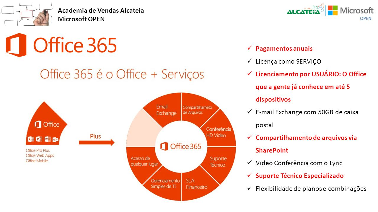 Academia de Vendas Alcateia Microsoft OPEN Pagamentos anuais Licença como SERVIÇO Licenciamento por USUÁRIO: O Office que a gente já conhece em até 5