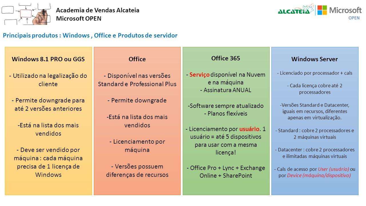 Academia de Vendas Alcateia Microsoft OPEN Principais produtos : Windows, Office e Produtos de servidor Windows 8.1 PRO ou GGS - Utilizado na legaliza