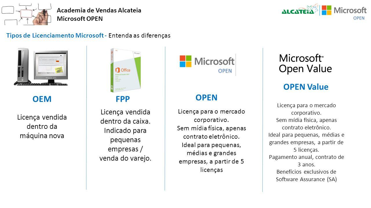 Academia de Vendas Alcateia Microsoft OPEN Tipos de Licenciamento Microsoft - Entenda as diferenças OEM Licença vendida dentro da máquina nova FPP Lic