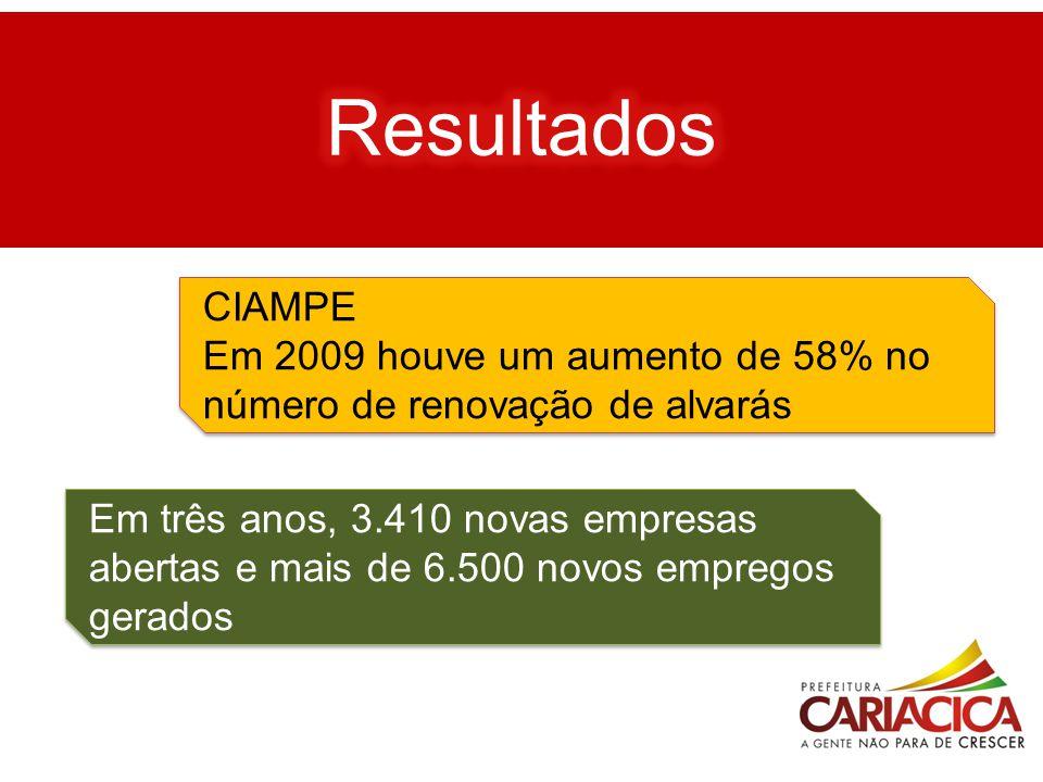 CIAMPE Em 2009 houve um aumento de 58% no número de renovação de alvarás CIAMPE Em 2009 houve um aumento de 58% no número de renovação de alvarás Em t