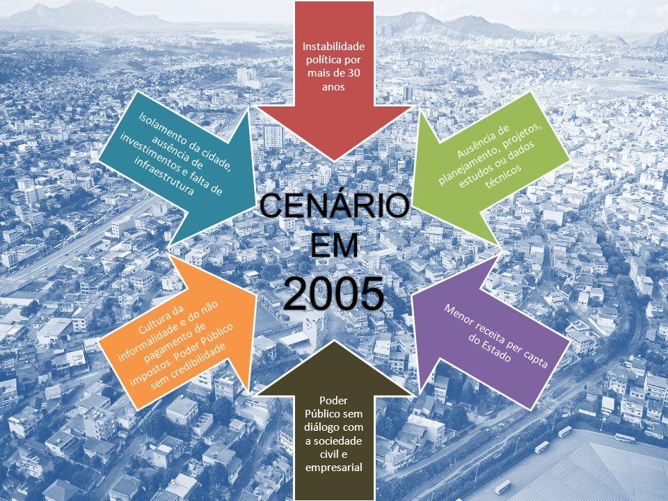 Instabilidade política por mais de 30 anos Ausência de planejamento, projetos, estudos ou dados técnicos Menor receita per capta do Estado Poder Públi