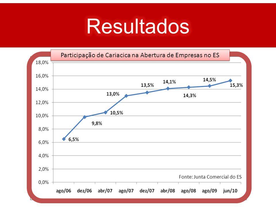 Participação de Cariacica na Abertura de Empresas no ES Fonte: Junta Comercial do ES