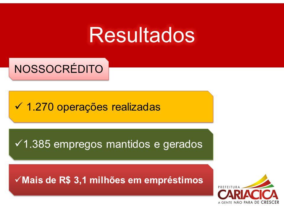 1.270 operações realizadas 1.385 empregos mantidos e gerados Mais de R$ 3,1 milhões em empréstimos NOSSOCRÉDITO