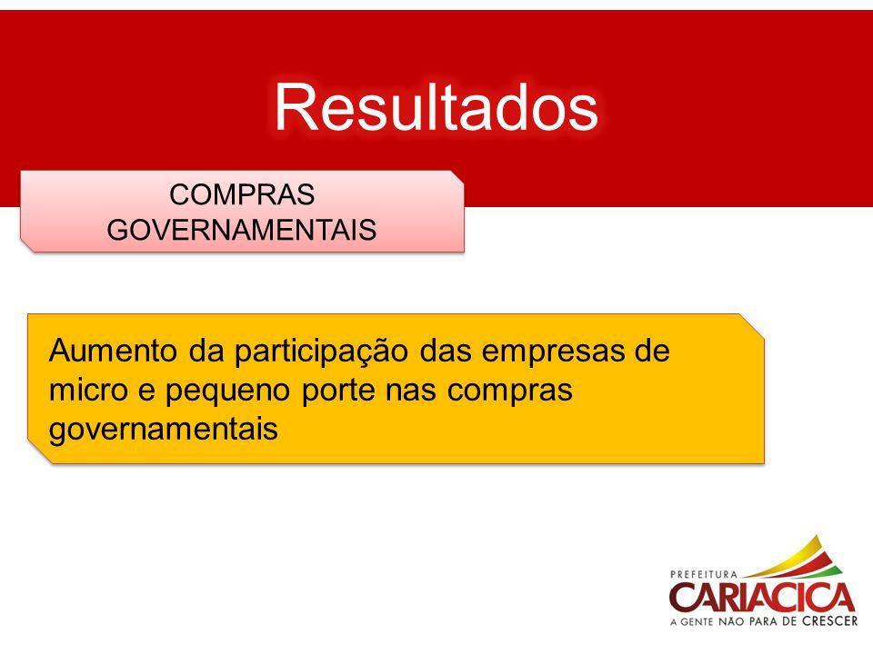 COMPRAS GOVERNAMENTAIS Aumento da participação das empresas de micro e pequeno porte nas compras governamentais