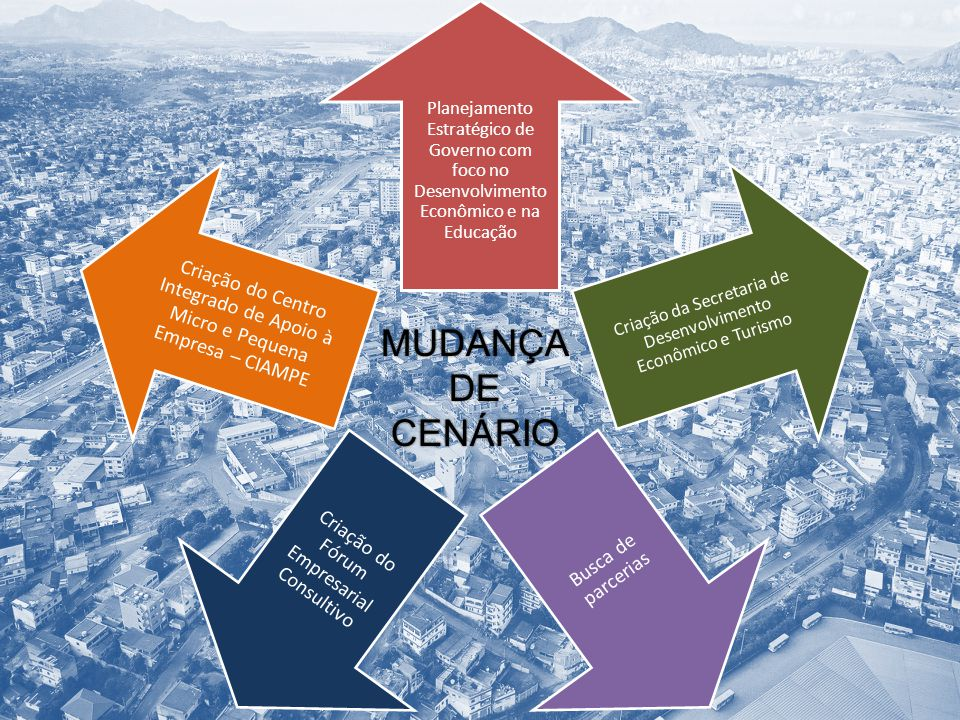 Planejamento Estratégico de Governo com foco no Desenvolvimento Econômico e na Educação Criação da Secretaria de Desenvolvimento Econômico e Turismo B