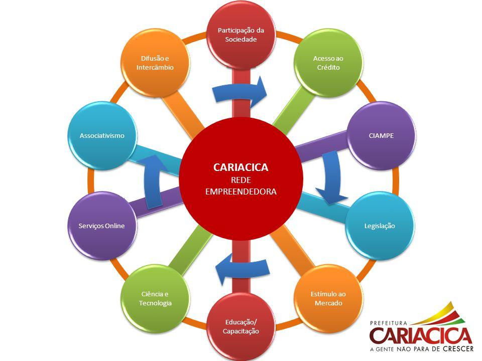 CARIACICA REDE EMPREENDEDORA Participação da Sociedade Acesso ao Crédito CIAMPELegislação Estímulo ao Mercado Educação/ Capacitação Ciência e Tecnolog