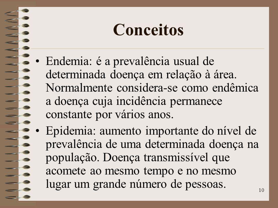 10 Conceitos Endemia: é a prevalência usual de determinada doença em relação à área.