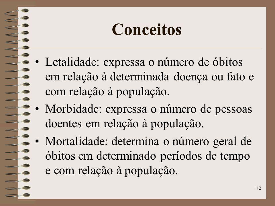 12 Conceitos Letalidade: expressa o número de óbitos em relação à determinada doença ou fato e com relação à população.