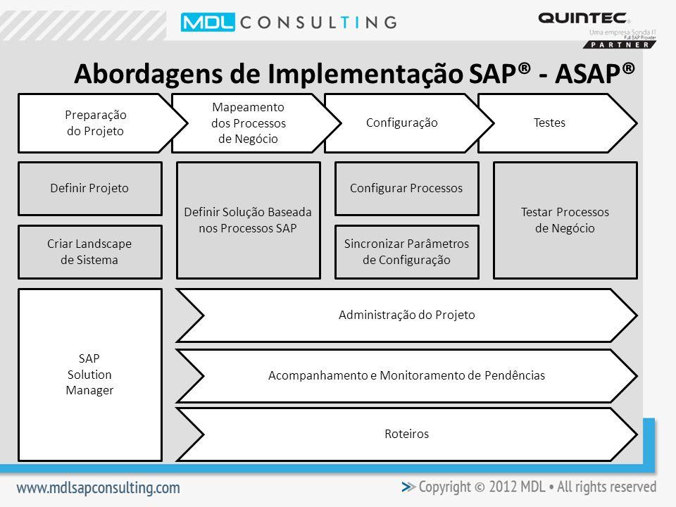 TestesConfiguração Mapeamento dos Processos de Negócio Preparação do Projeto Definir Projeto Criar Landscape de Sistema Definir Solução Baseada nos Processos SAP Configurar Processos Sincronizar Parâmetros de Configuração Testar Processos de Negócio SAP Solution Manager Administração do Projeto Acompanhamento e Monitoramento de Pendências Roteiros Abordagens de Implementação SAP® - ASAP®