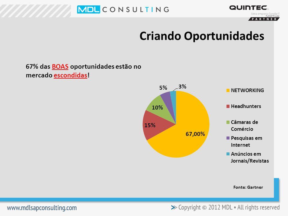 67% das BOAS oportunidades estão no mercado escondidas! Criando Oportunidades Fonte: Gartner