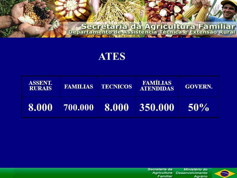ATES 50% GOVERN. 350.0008.000 700.000 8.000 FAMÍLIAS ATENDIDAS TECNICOSFAMILIAS ASSENT. RURAIS