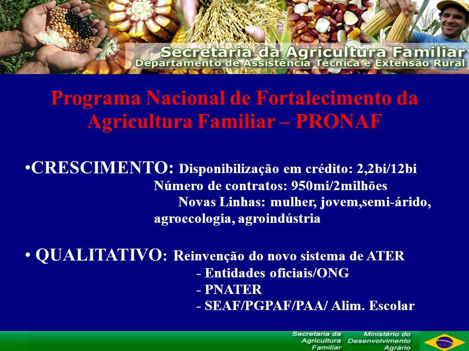 Programa Nacional de Fortalecimento da Agricultura Familiar – PRONAF CRESCIMENTO: Disponibilização em crédito: 2,2bi/12bi Número de contratos: 950mi/2milhões Novas Linhas: mulher, jovem,semi-árido, agroecologia, agroindústria QUALITATIVO : R einvenção do novo sistema de ATER - Entidades oficiais/ONG - PNATER - SEAF/PGPAF/PAA/ Alim.