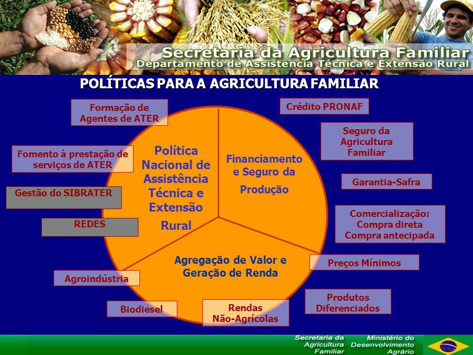 POLÍTICAS PARA A AGRICULTURA FAMILIAR Política Nacional de Assistência Técnica e Extensão Rural Financiamento e Seguro da Produção Agregação de Valor e Geração de Renda Formação de Agentes de ATER Fomento à prestação de serviços de ATER Crédito PRONAF Garantia-Safra Seguro da Agricultura Familiar Agroindústria Rendas Não-Agrícolas Comercialização: Compra direta Compra antecipada Biodiesel Preços Mínimos Gestão do SIBRATER REDES Produtos Diferenciados