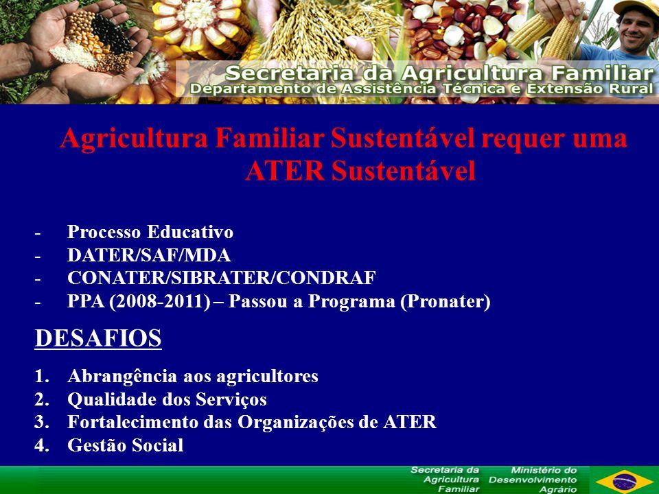 Agricultura Familiar Sustentável requer uma ATER Sustentável -Processo Educativo -DATER/SAF/MDA -CONATER/SIBRATER/CONDRAF -PPA (2008-2011) – Passou a Programa (Pronater) DESAFIOS 1.Abrangência aos agricultores 2.Qualidade dos Serviços 3.Fortalecimento das Organizações de ATER 4.Gestão Social