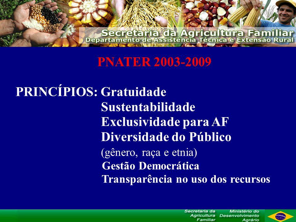 PNATER 2003-2009 PRINCÍPIOS: Gratuidade Sustentabilidade Exclusividade para AF Diversidade do Público (gênero, raça e etnia) Gestão Democrática Transparência no uso dos recursos