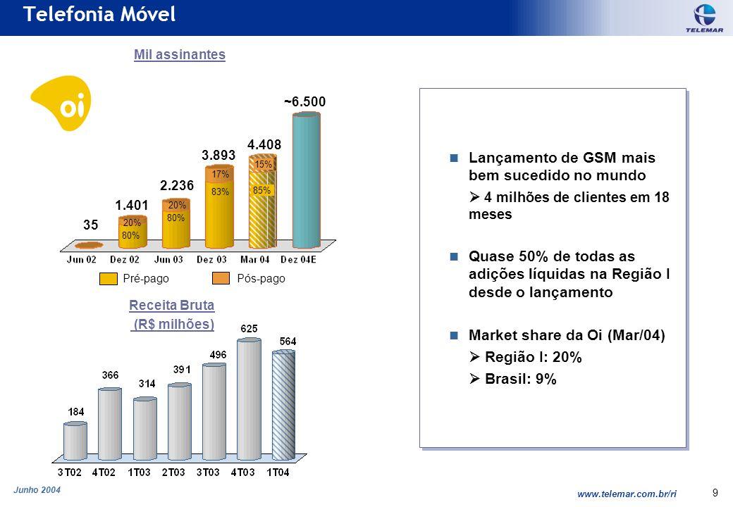 Junho 2004 www.telemar.com.br/ri 9 Lançamento de GSM mais bem sucedido no mundo 4 milhões de clientes em 18 meses Quase 50% de todas as adições líquidas na Região I desde o lançamento Market share da Oi (Mar/04) Região I: 20% Brasil: 9% Lançamento de GSM mais bem sucedido no mundo 4 milhões de clientes em 18 meses Quase 50% de todas as adições líquidas na Região I desde o lançamento Market share da Oi (Mar/04) Região I: 20% Brasil: 9% Telefonia Móvel 1.401 2.236 3.893 80% 20% 80% 20% 83% 17% 35 ~6.500 Pré-pago Pós-pago Mil assinantes Receita Bruta (R$ milhões) 4.408 85%85% 15%15%