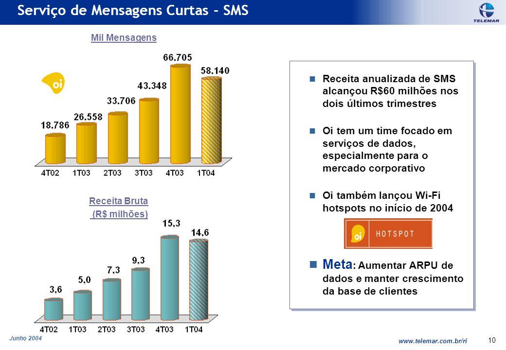 Junho 2004 www.telemar.com.br/ri 10 Serviço de Mensagens Curtas - SMS Mil Mensagens Receita Bruta (R$ milhões) Receita anualizada de SMS alcançou R$60 milhões nos dois últimos trimestres Oi tem um time focado em serviços de dados, especialmente para o mercado corporativo Oi também lançou Wi-Fi hotspots no início de 2004 Meta : Aumentar ARPU de dados e manter crescimento da base de clientes Receita anualizada de SMS alcançou R$60 milhões nos dois últimos trimestres Oi tem um time focado em serviços de dados, especialmente para o mercado corporativo Oi também lançou Wi-Fi hotspots no início de 2004 Meta : Aumentar ARPU de dados e manter crescimento da base de clientes