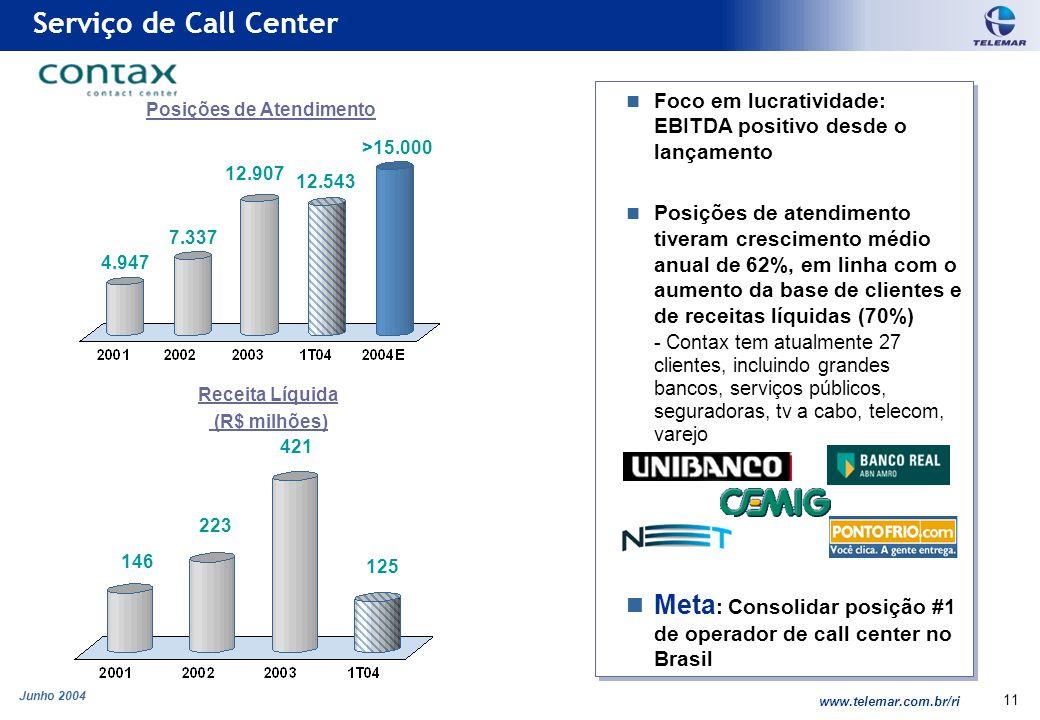 Junho 2004 www.telemar.com.br/ri 11 Foco em lucratividade: EBITDA positivo desde o lançamento Posições de atendimento tiveram crescimento médio anual
