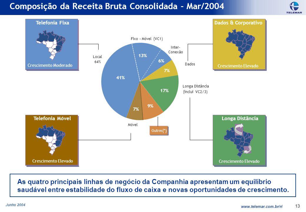 Junho 2004 www.telemar.com.br/ri 13 Móvel 7% 6% 7% 9% 17% 13% 41% Composição da Receita Bruta Consolidada - Mar/2004 As quatro principais linhas de negócio da Companhia apresentam um equilíbrio saudável entre estabilidade do fluxo de caixa e novas oportunidades de crescimento.