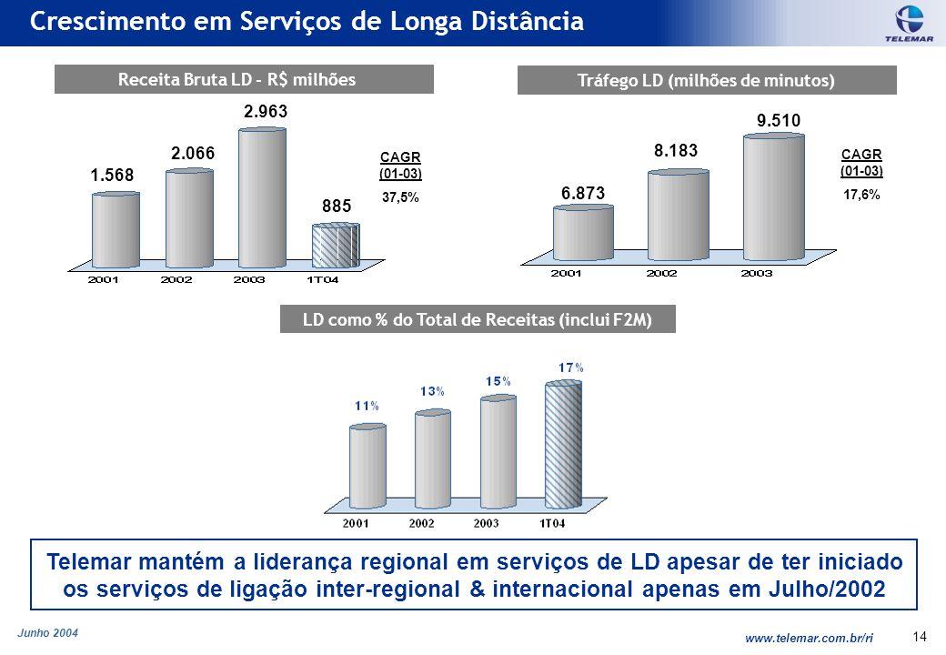Junho 2004 www.telemar.com.br/ri 14 Telemar mantém a liderança regional em serviços de LD apesar de ter iniciado os serviços de ligação inter-regional