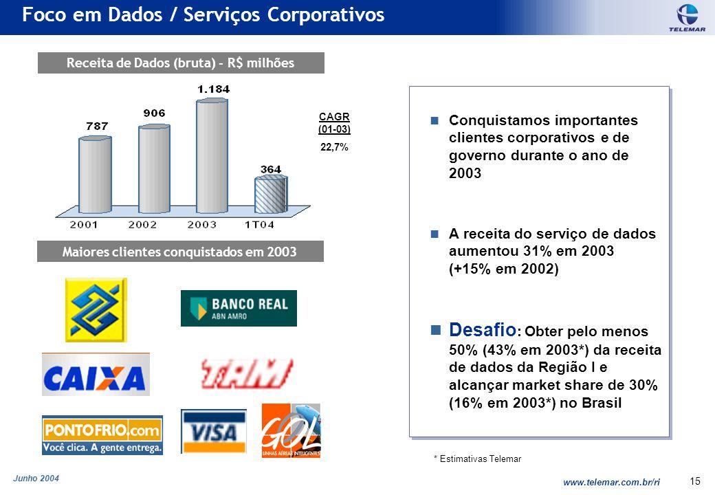 Junho 2004 www.telemar.com.br/ri 15 Conquistamos importantes clientes corporativos e de governo durante o ano de 2003 A receita do serviço de dados aumentou 31% em 2003 (+15% em 2002) Desafio : Obter pelo menos 50% (43% em 2003*) da receita de dados da Região I e alcançar market share de 30% (16% em 2003*) no Brasil Conquistamos importantes clientes corporativos e de governo durante o ano de 2003 A receita do serviço de dados aumentou 31% em 2003 (+15% em 2002) Desafio : Obter pelo menos 50% (43% em 2003*) da receita de dados da Região I e alcançar market share de 30% (16% em 2003*) no Brasil Foco em Dados / Serviços Corporativos Maiores clientes conquistados em 2003 Receita de Dados (bruta) - R$ milhões * Estimativas Telemar CAGR (01-03) 22,7%