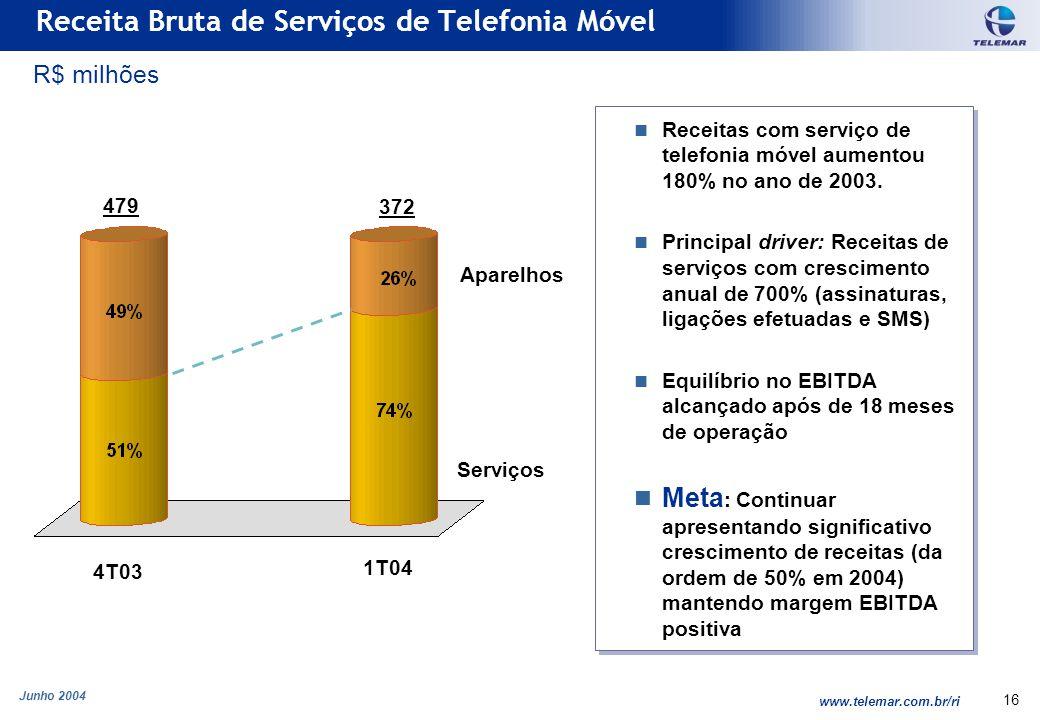 Junho 2004 www.telemar.com.br/ri 16 Receitas com serviço de telefonia móvel aumentou 180% no ano de 2003. Principal driver: Receitas de serviços com c