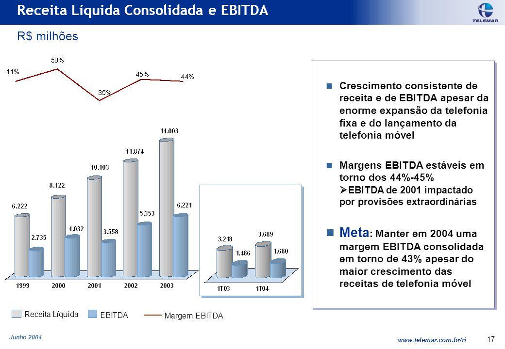 Junho 2004 www.telemar.com.br/ri 17 Crescimento consistente de receita e de EBITDA apesar da enorme expansão da telefonia fixa e do lançamento da tele