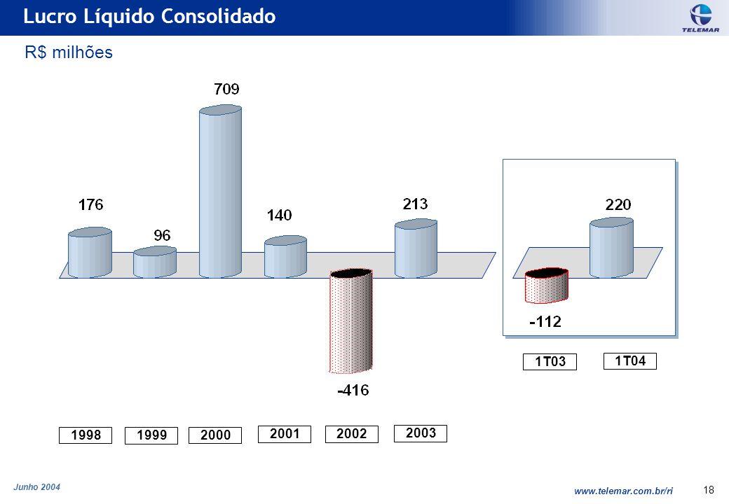 Junho 2004 www.telemar.com.br/ri 18 Lucro Líquido Consolidado 1999 2000 2001 2002 2003 1998 1T04 R$ milhões 1T03