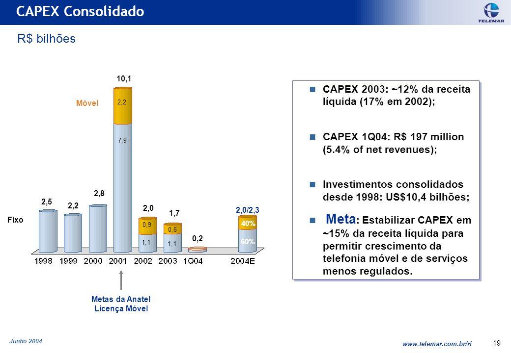 Junho 2004 www.telemar.com.br/ri 19 CAPEX 2003: ~12% da receita líquida (17% em 2002); CAPEX 1Q04: R$ 197 million (5.4% of net revenues); Investimentos consolidados desde 1998: US$10,4 bilhões; Meta : Estabilizar CAPEX em ~15% da receita líquida para permitir crescimento da telefonia móvel e de serviços menos regulados.