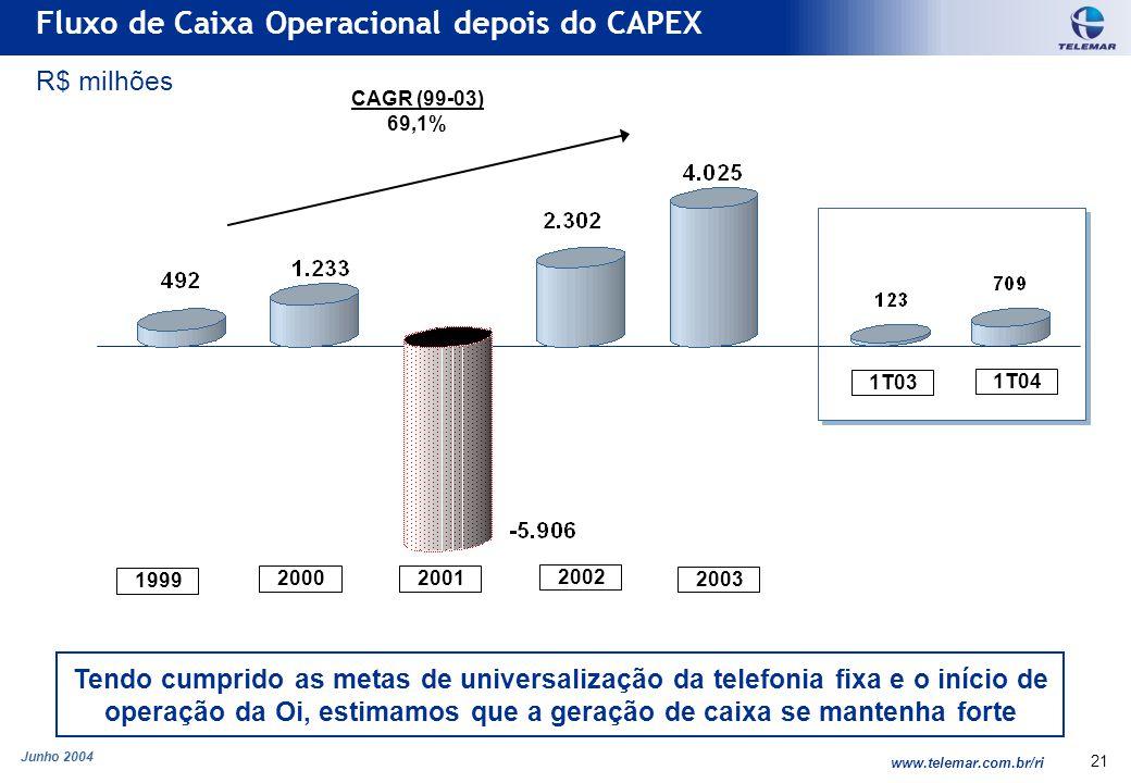 Junho 2004 www.telemar.com.br/ri 21 Fluxo de Caixa Operacional depois do CAPEX R$ milhões Tendo cumprido as metas de universalização da telefonia fixa e o início de operação da Oi, estimamos que a geração de caixa se mantenha forte CAGR (99-03) 69,1% 1999 20002001 2002 2003 1T04 1T03