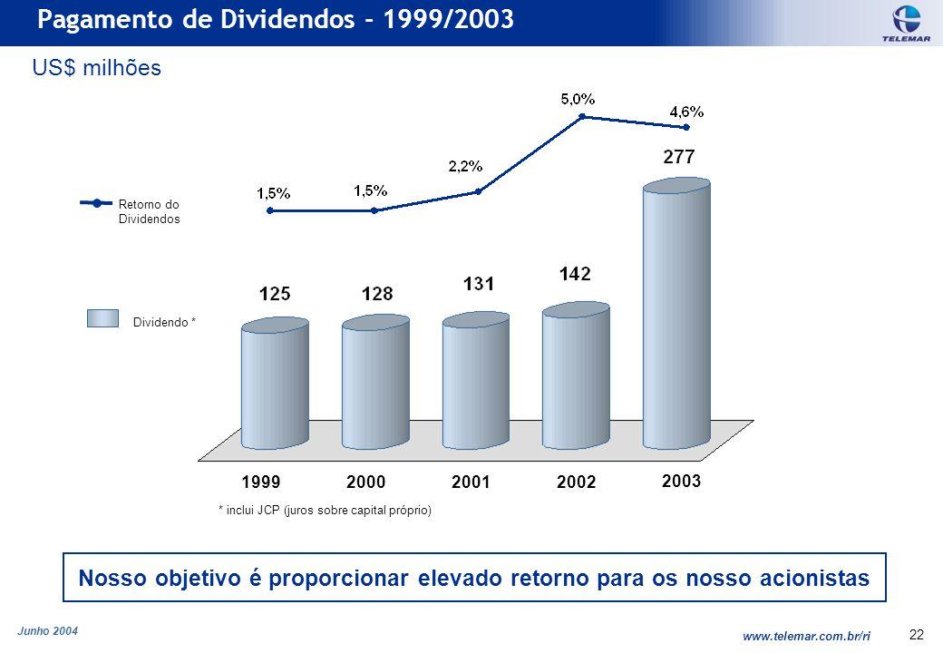Junho 2004 www.telemar.com.br/ri 22 Pagamento de Dividendos - 1999/2003 1999200020012002 2003 Retorno do Dividendos Dividendo * US$ milhões Nosso objetivo é proporcionar elevado retorno para os nosso acionistas * inclui JCP (juros sobre capital próprio)