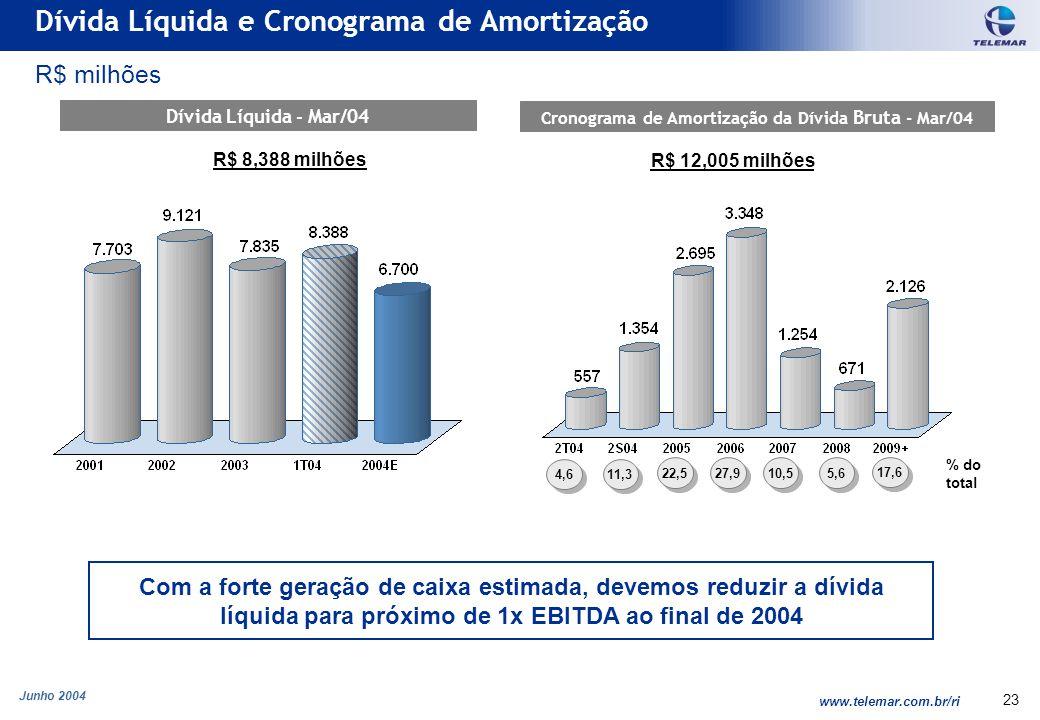 Junho 2004 www.telemar.com.br/ri 23 Dívida Líquida e Cronograma de Amortização R$ milhões Dívida Líquida - Mar/04 Cronograma de Amortização da Dívida Bruta - Mar/04 Com a forte geração de caixa estimada, devemos reduzir a dívida líquida para próximo de 1x EBITDA ao final de 2004 R$ 8,388 milhões % do total 4,611,322,5 27,9 10,55,617,6 R$ 12,005 milhões