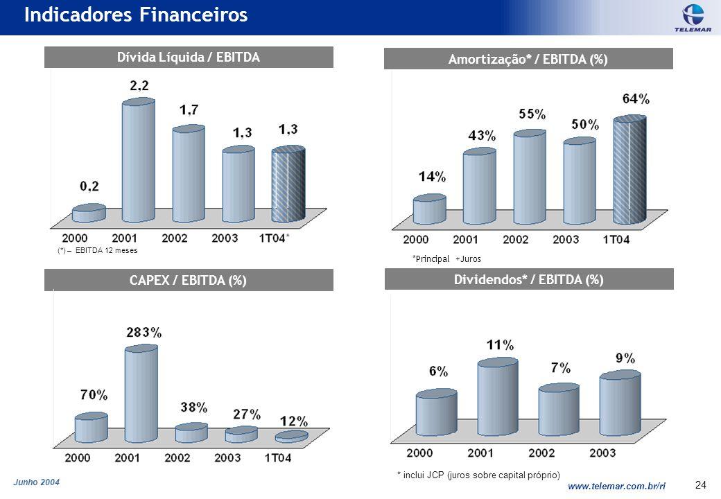 Junho 2004 www.telemar.com.br/ri 24 Indicadores Financeiros Dívida Líquida / EBITDA Amortização* / EBITDA (%) Dividendos* / EBITDA (%) CAPEX / EBITDA