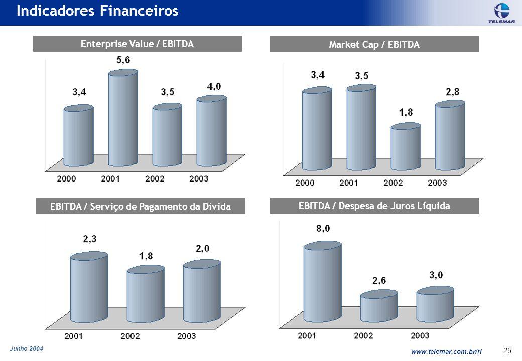 Junho 2004 www.telemar.com.br/ri 25 Indicadores Financeiros Enterprise Value / EBITDA Market Cap / EBITDA EBITDA / Despesa de Juros Líquida EBITDA / S