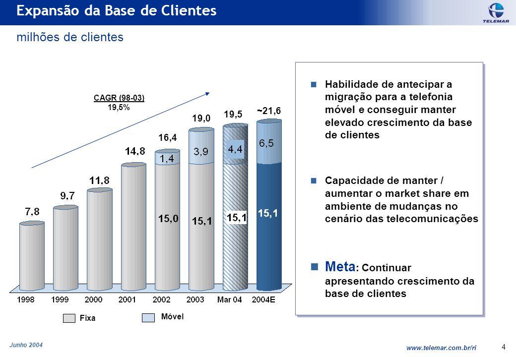 Junho 2004 www.telemar.com.br/ri 4 Habilidade de antecipar a migração para a telefonia móvel e conseguir manter elevado crescimento da base de cliente