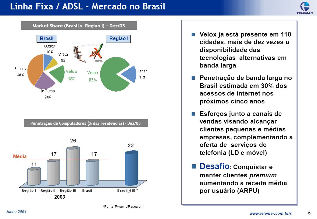 Junho 2004 www.telemar.com.br/ri 7 Maior crescimento ADSL no Brasil (+176k linhas >37% das adições líquidas em 2003 no Brasil) ADSL representa 82% dos acessos de banda larga no Brasil Receita da Velox aumentou 288% em 2003 com espaço para crescer nos próximos períodos Velox alcançou 217K assinantes em Dez/03 (18% do total de acessos de banda larga no Brasil) Meta : Aumentar a penetração de ADSL na Região I de 1.9% para 5% das linhas em serviço em 2-3 anos Maior crescimento ADSL no Brasil (+176k linhas >37% das adições líquidas em 2003 no Brasil) ADSL representa 82% dos acessos de banda larga no Brasil Receita da Velox aumentou 288% em 2003 com espaço para crescer nos próximos períodos Velox alcançou 217K assinantes em Dez/03 (18% do total de acessos de banda larga no Brasil) Meta : Aumentar a penetração de ADSL na Região I de 1.9% para 5% das linhas em serviço em 2-3 anos Crescimento ADSL 41 6 217 ADSL (Velox) – Em Mil linhas Receita Bruta (R$ milhões) 33 128 450 69 284