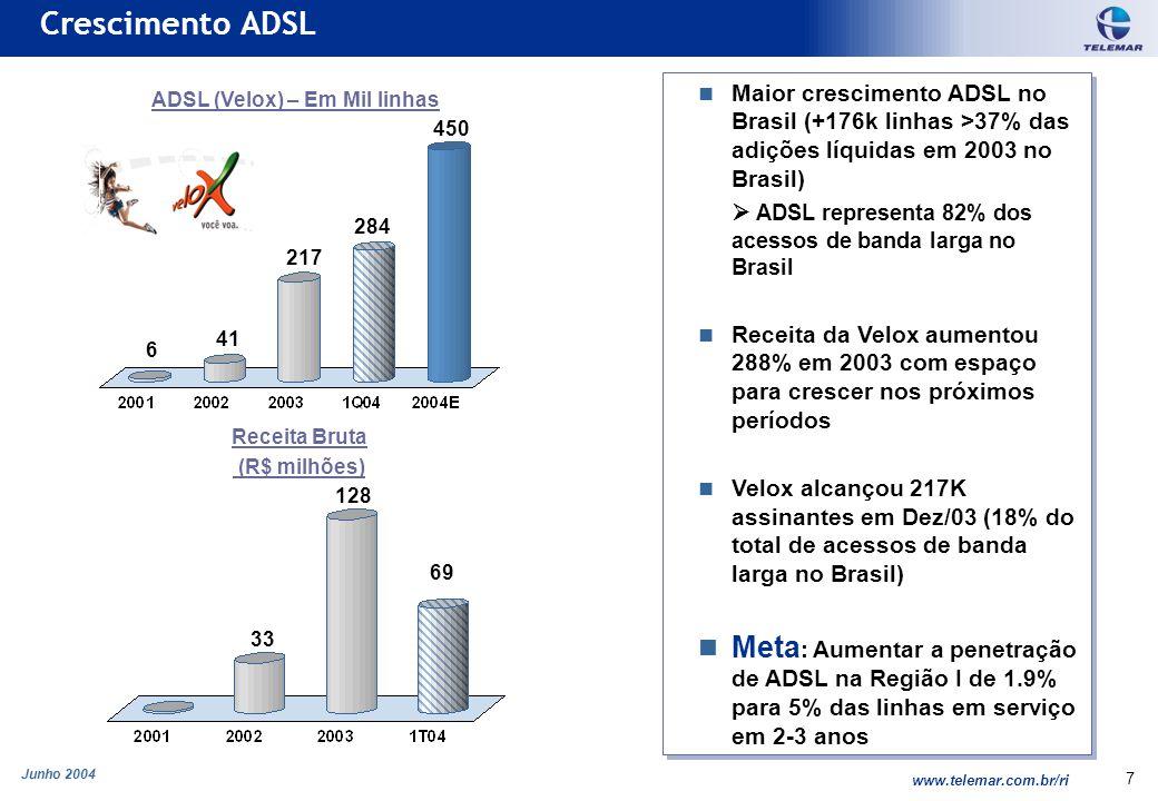 Junho 2004 www.telemar.com.br/ri 7 Maior crescimento ADSL no Brasil (+176k linhas >37% das adições líquidas em 2003 no Brasil) ADSL representa 82% dos