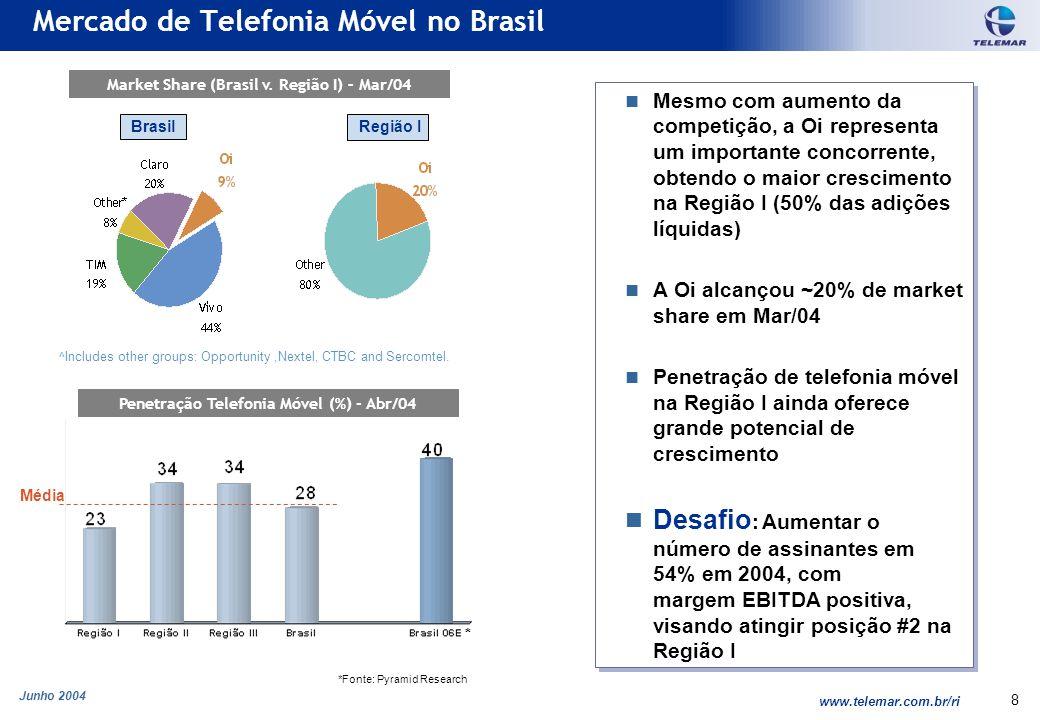 Junho 2004 www.telemar.com.br/ri 8 Mercado de Telefonia Móvel no Brasil Market Share (Brasil v. Região I) – Mar/04 Penetração Telefonia Móvel (%) - Ab