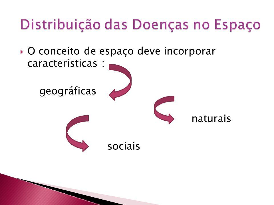 O conceito de espaço deve incorporar características : geográficas naturais sociais