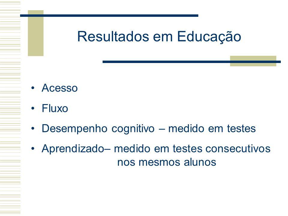 Resultados em Educação Acesso Fluxo Desempenho cognitivo – medido em testes Aprendizado– medido em testes consecutivos nos mesmos alunos