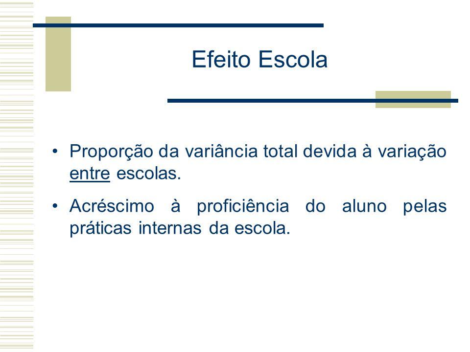 Efeito Escola: Matemática – SAEB 2003 As escolas particulares são mais heterogêneas do que as públicas.