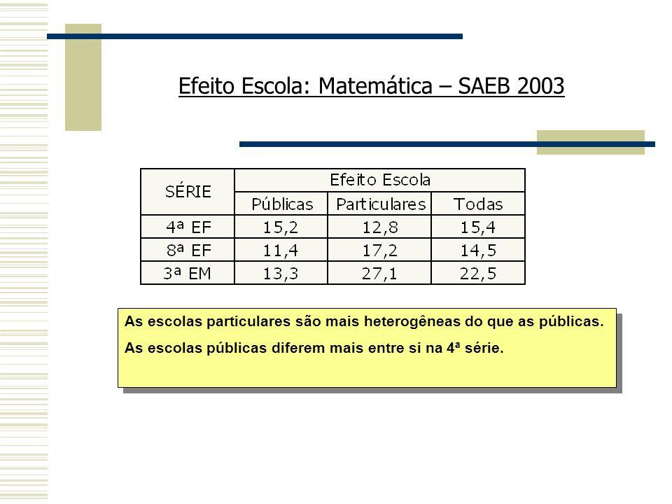 Efeito Escola: Matemática – SAEB 2003 As escolas particulares são mais heterogêneas do que as públicas. As escolas públicas diferem mais entre si na 4