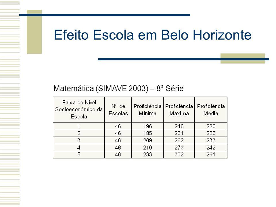 Efeito Escola em Belo Horizonte Matemática (SIMAVE 2003) – 8ª Série