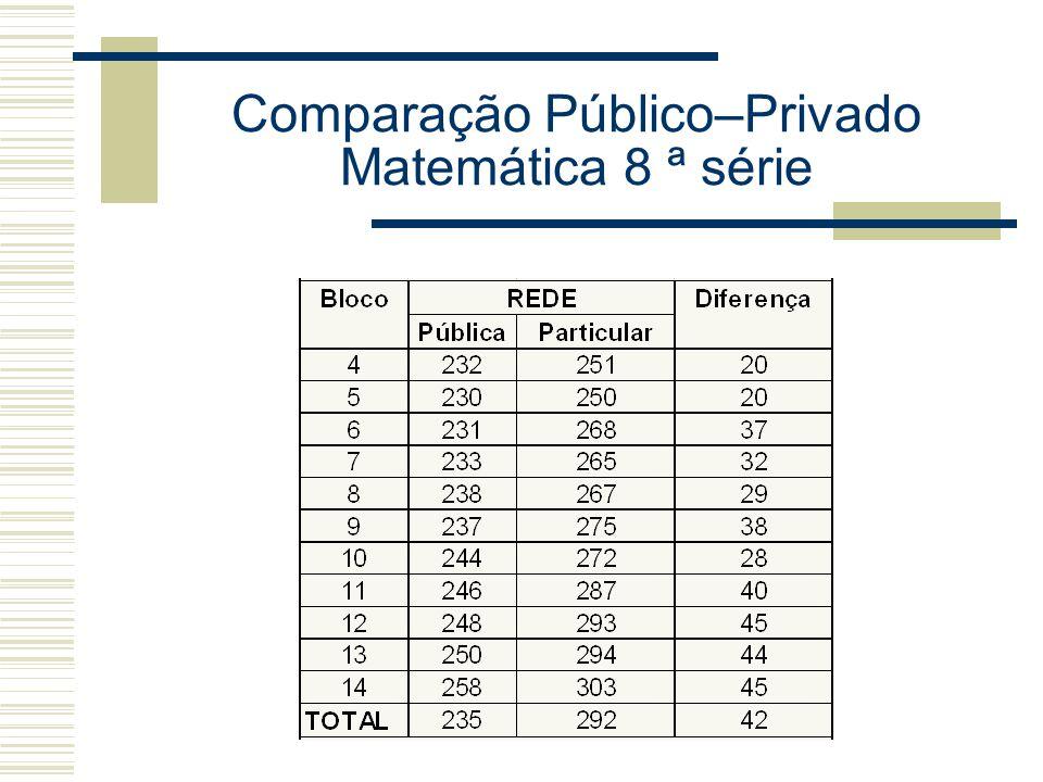 Comparação Público–Privado Matemática 8 ª série