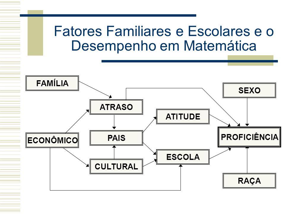 Fatores Familiares e Escolares e o Desempenho em Matemática FAMÍLIA PAIS ATRASO ECONÔMICO ESCOLA RAÇA SEXO ATITUDE CULTURAL PROFICIÊNCIA