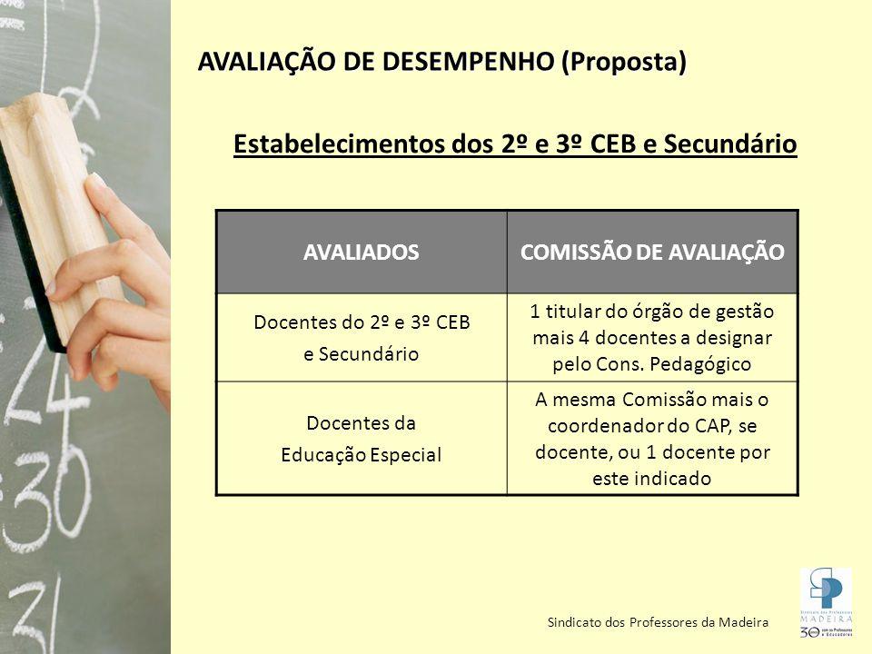 Sindicato dos Professores da Madeira AVALIAÇÃO DE DESEMPENHO (Proposta) Estabelecimentos dos 2º e 3º CEB e Secundário AVALIADOSCOMISSÃO DE AVALIAÇÃO Docentes do 2º e 3º CEB e Secundário 1 titular do órgão de gestão mais 4 docentes a designar pelo Cons.