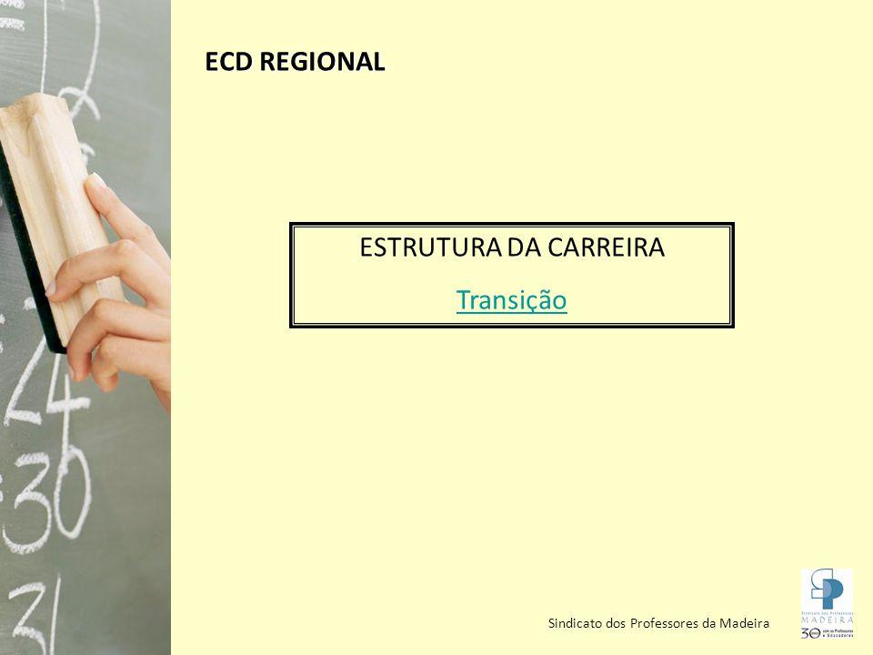 Sindicato dos Professores da Madeira ESTRUTURA DA CARREIRA Transição ECD REGIONAL