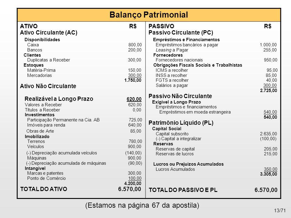 (Estamos na página 67 da apostila) 13/71 Balanço Patrimonial ATIVO R$ Ativo Circulante (AC) Disponibilidades Caixa 800,00 Bancos 200,00 Clientes Dupli