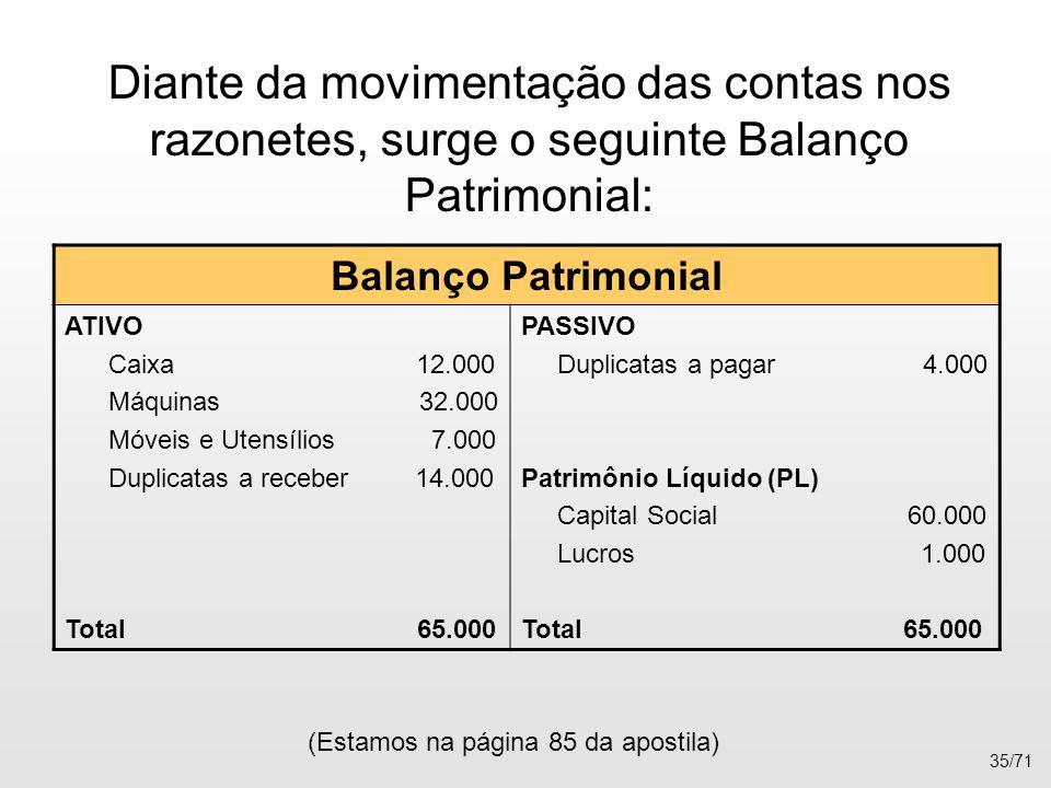 Balanço Patrimonial ATIVO Caixa 12.000 Máquinas 32.000 Móveis e Utensílios 7.000 Duplicatas a receber 14.000 Total 65.000 PASSIVO Duplicatas a pagar 4