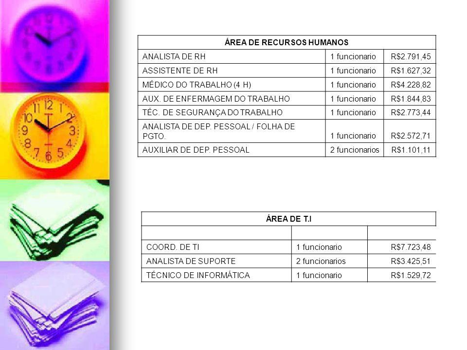 ÁREA DE RECURSOS HUMANOS ANALISTA DE RH1 funcionarioR$2.791,45 ASSISTENTE DE RH1 funcionarioR$1.627,32 MÉDICO DO TRABALHO (4 H)1 funcionarioR$4.228,82